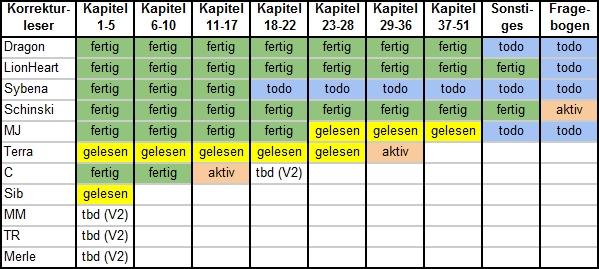 Tabelle Status 6/2014